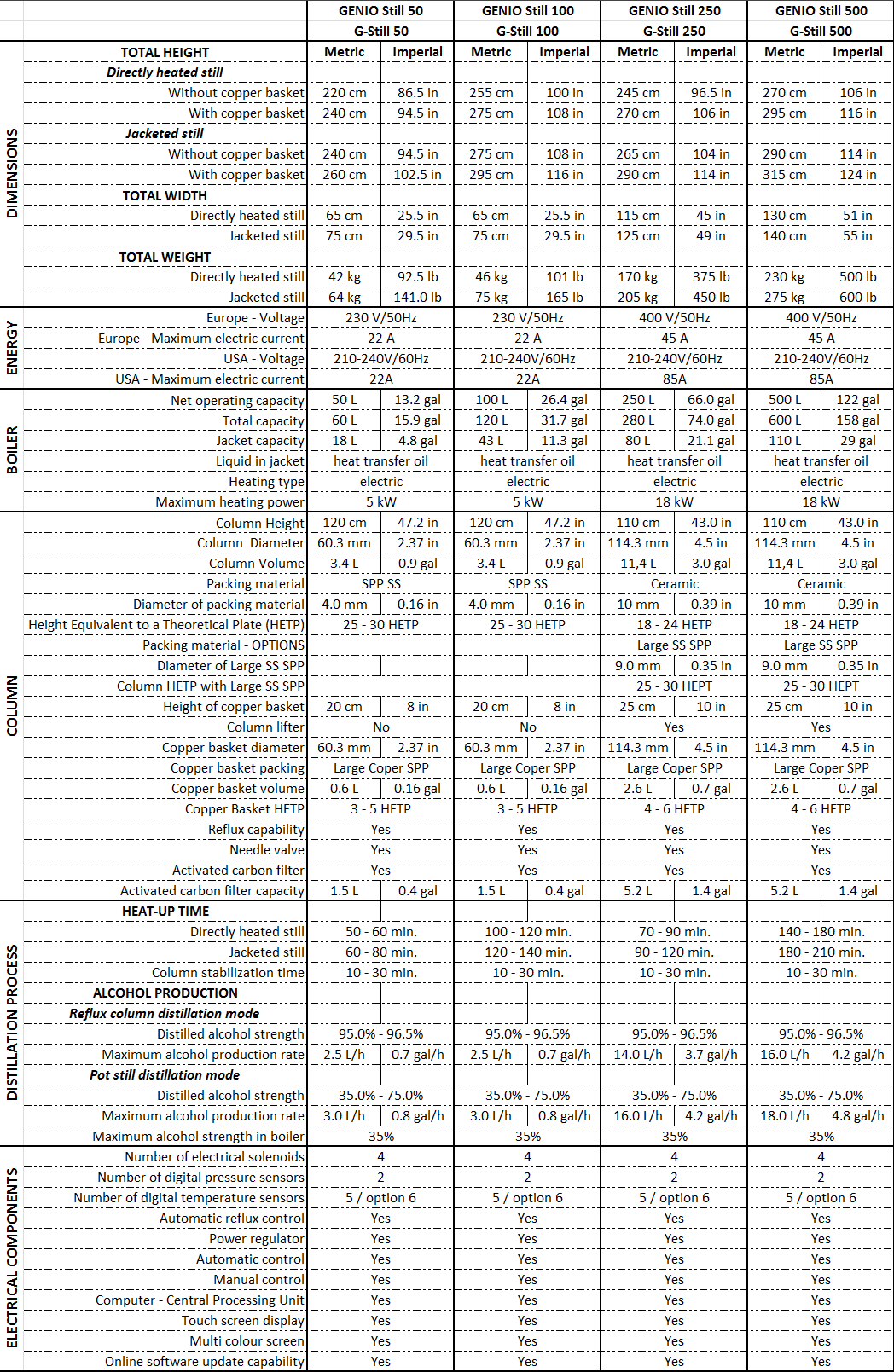Genio Still Reflux Diagram Specifications Chart